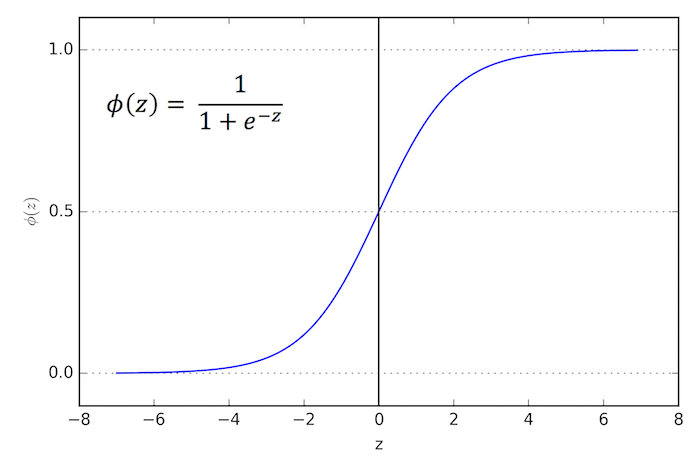 Evaluating Logistic Regression Models