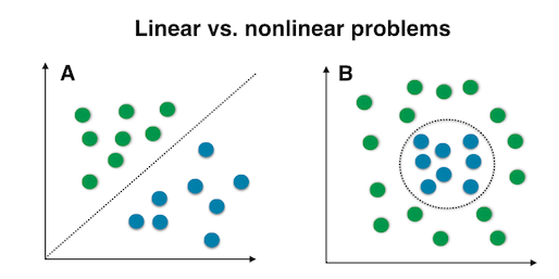Two graphs demonstrate linearly separable data XOR