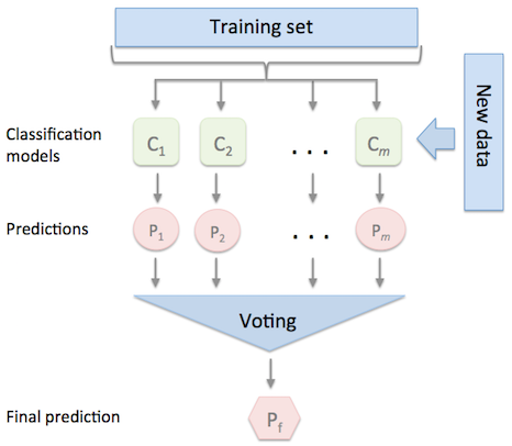 Scikit learn logistic regression threshold curtains