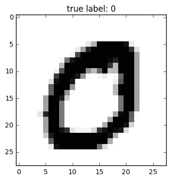 MNIST Dataset - mlxtend