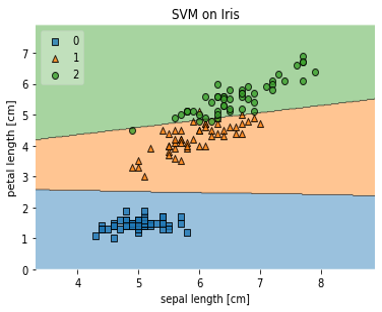Plotting Decision Regions - mlxtend