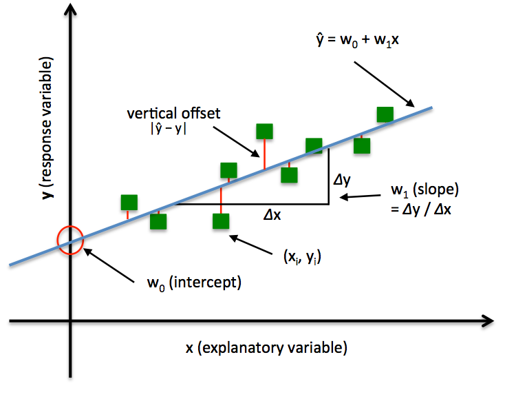 Y Intercept Definition LinearRegression - mlx...